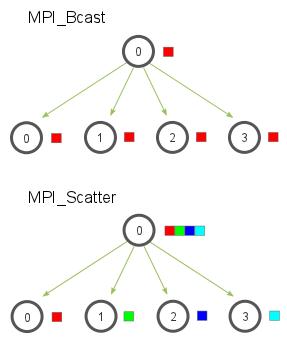 MPI_Bcast vs MPI_Scatter